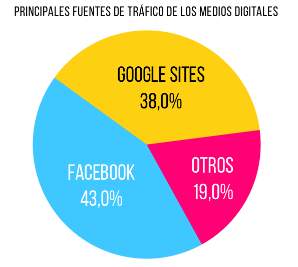 Es mejor Google o Facebook